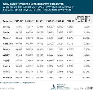 gospodarstwa-domowe_gaz_20-200_gj_2015-2017-bez-podatkow