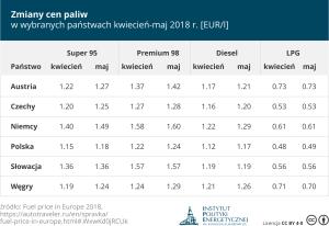 Zmiana cen paliw kwiecień-maj 2018 (pobierz jpg)